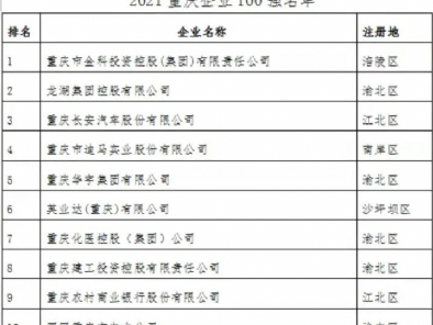 2021重庆企业100强出炉,万州这些企业上榜!